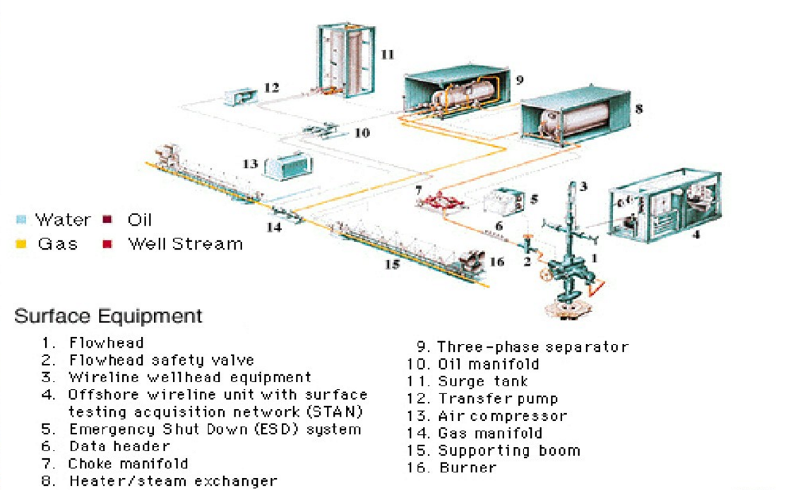 Surface Well Testing Equipment Solutions